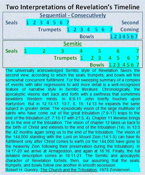 99 The Revelation Prophecy Chart Davidjeremiah Org Here Is A