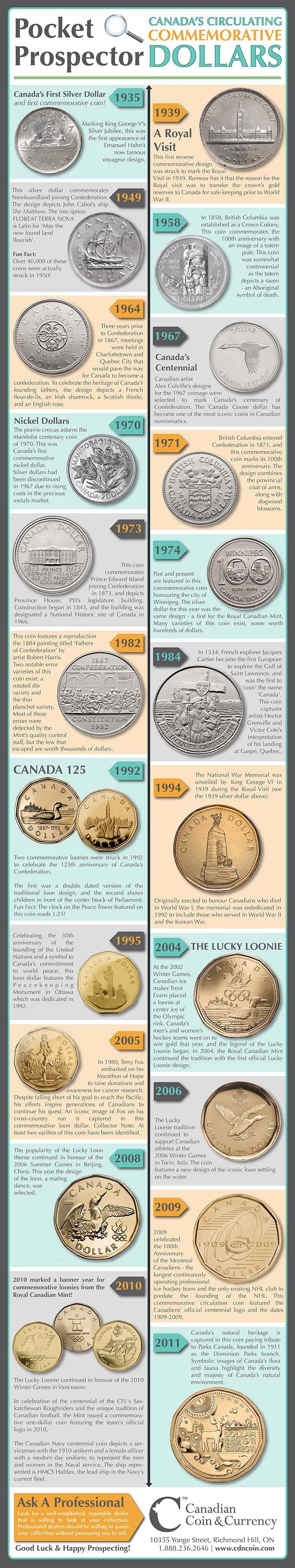 CdnCoin.com Original Infographic: Canada's Circulating Commemorative Dollars