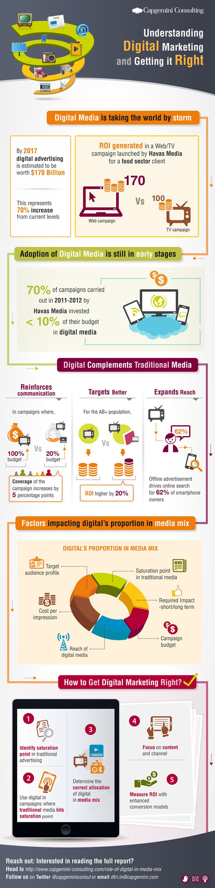 Role of #Digital in #Media Mix: | Capgemini Consulting Worldwide #infographic