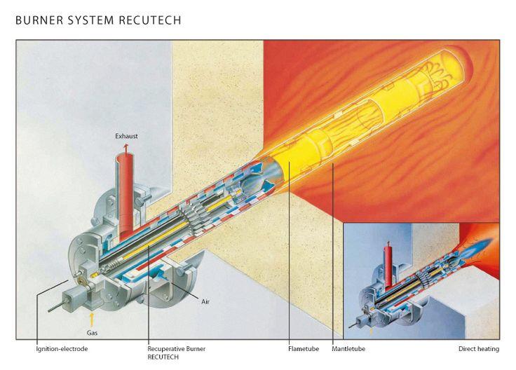 Burner Systems - Sarvion A.Ş.