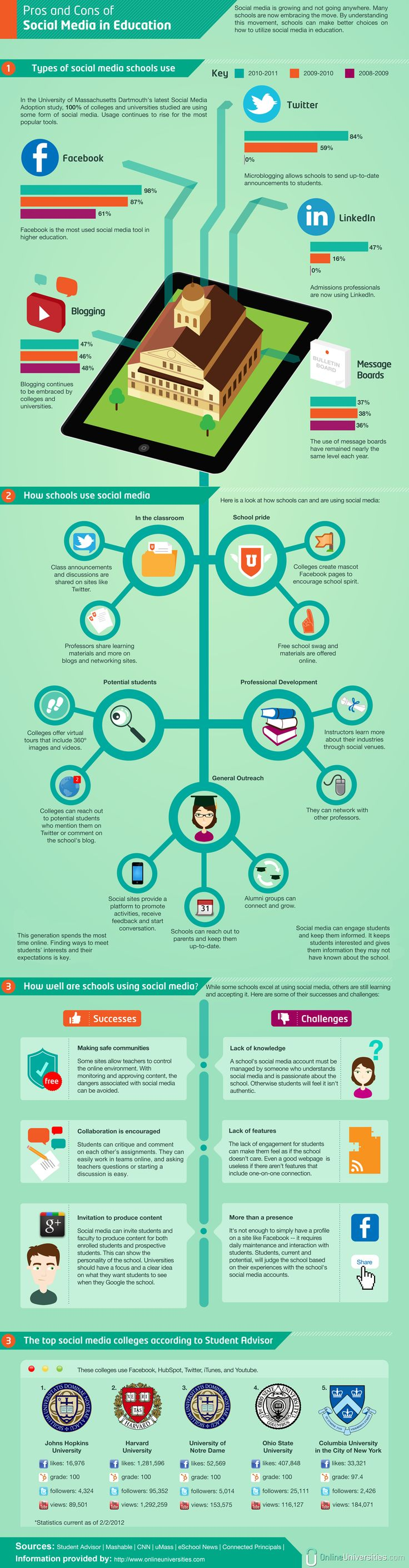 How Higher Education Uses Social Media