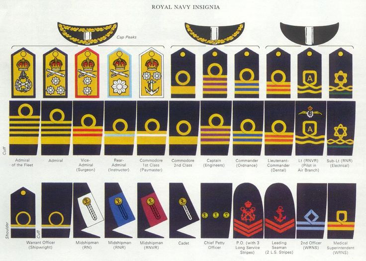 British Royal Navy Insignia
