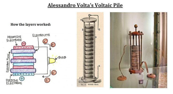 Alessandro Volta's Voltaic Pile
