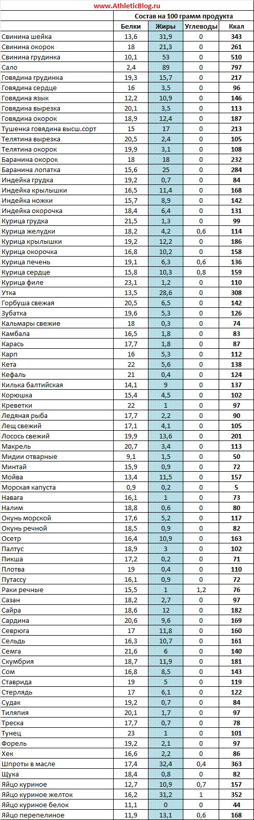 Картинки по запросу таблица белков жиров углеводов и калорий мясо и рыба
