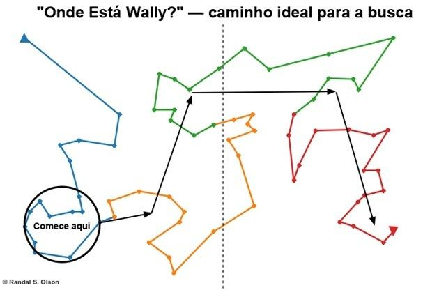 Gráficos criados por um doutorando ajudam você a realmente encontrar Wally - Mega Curioso