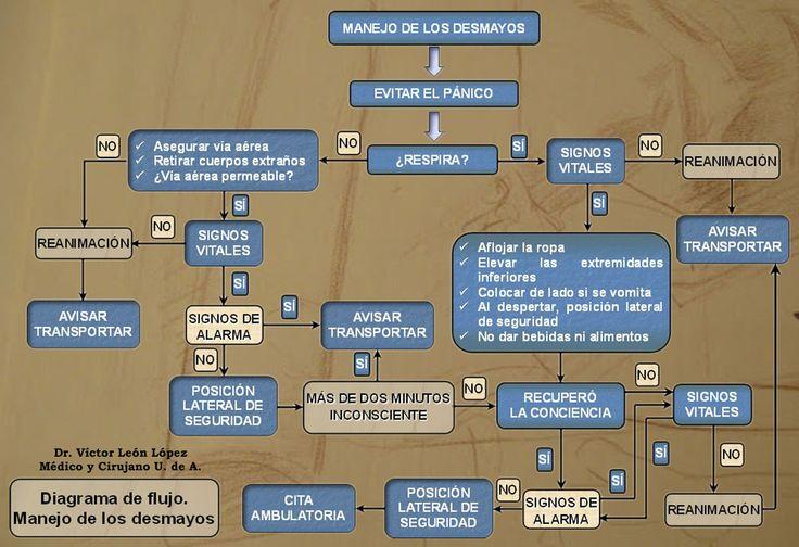 41 best diagramas de flujo images on pinterest arduino diagrama de flujo primeros auxilios manejo de los desmayos ccuart Gallery