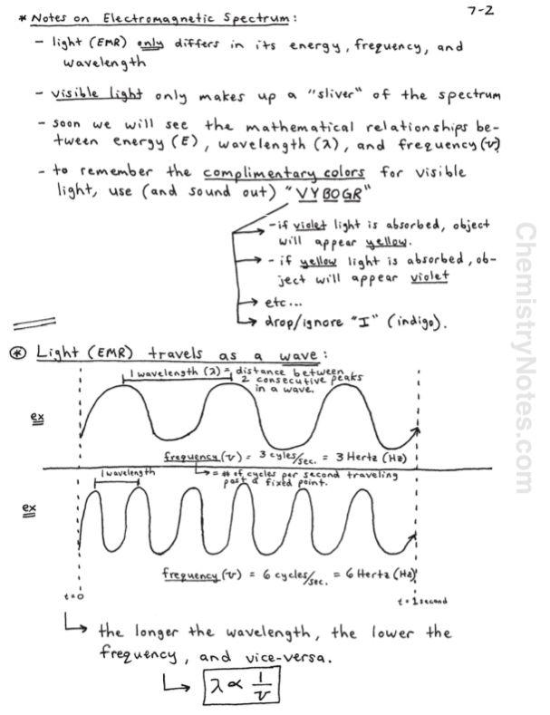 Chemistry Notes Electromagnetic Radiation Chemistry Notes Electromagnetic Spectrum Chemistry