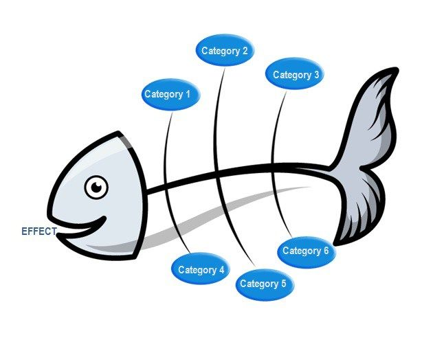Best Fishbone Diagrams With Pb Images On   Cause And