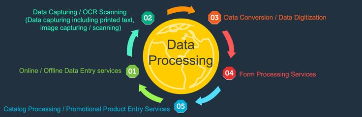 Data Processing Services. Save time, Save money, Satisfaction Guaranteed.