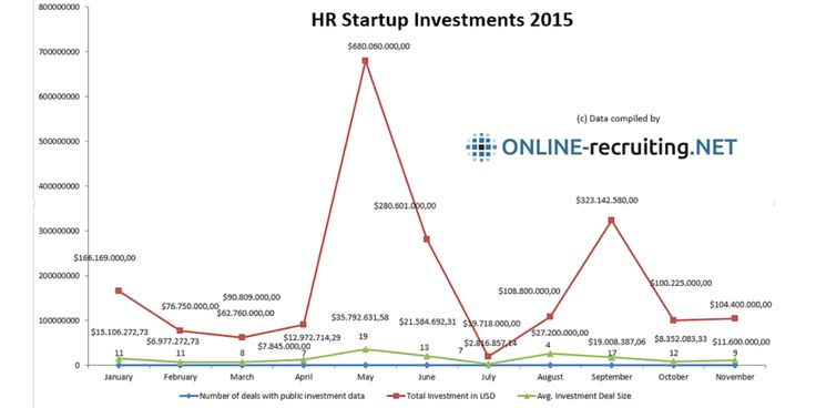 Zahlen der Investmenthöhen der vergangenen beiden Monate. http://blog.online-recruiting.net/hr-tech-startup-investments-2015-januar-bis-november/