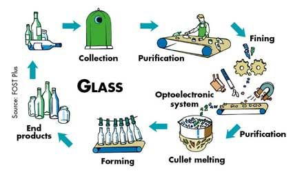 Recycling Process Lessons Tes Environment Amp Save The