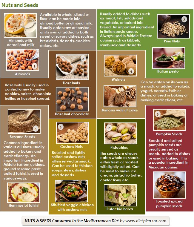 Shares Mediterranean Diet Food List The common Mediterranean foods that are in the Mediterranean diet pyramid are vegetables, fruits, whole grains, legumes, olive oil, herb and spices, dairy products, seafood, poultry (including eggs), red meat, as well as wine. These foods are consumed in different amount. Emphasize on Plant Foods The Mediterranean diet emphasizes on …
