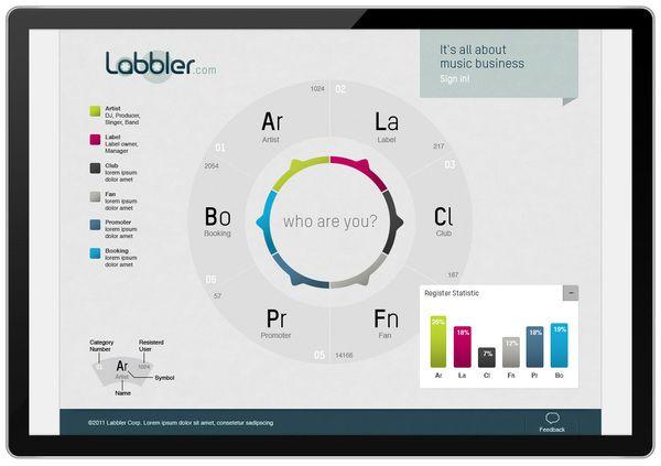 Labbler Music Community Interface by Martin Oberhäuser