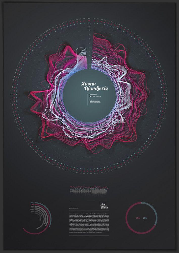 Ples možganov - Braindance Le projet Braindance tente de rapprocher ces deux disciplines en cherchant à rendre visible les réactions de l'homme à la musique. Les ondes cérébrales de 20 bénévoles ont été mesurées alors qu'ils écoutaient une comédie musicale. À partir des résultats, Ples možganov a élaboré des visualisations très précises et esthétiques, décryptage du cerveau de chaque cobaye.     http://plesmozganov.si