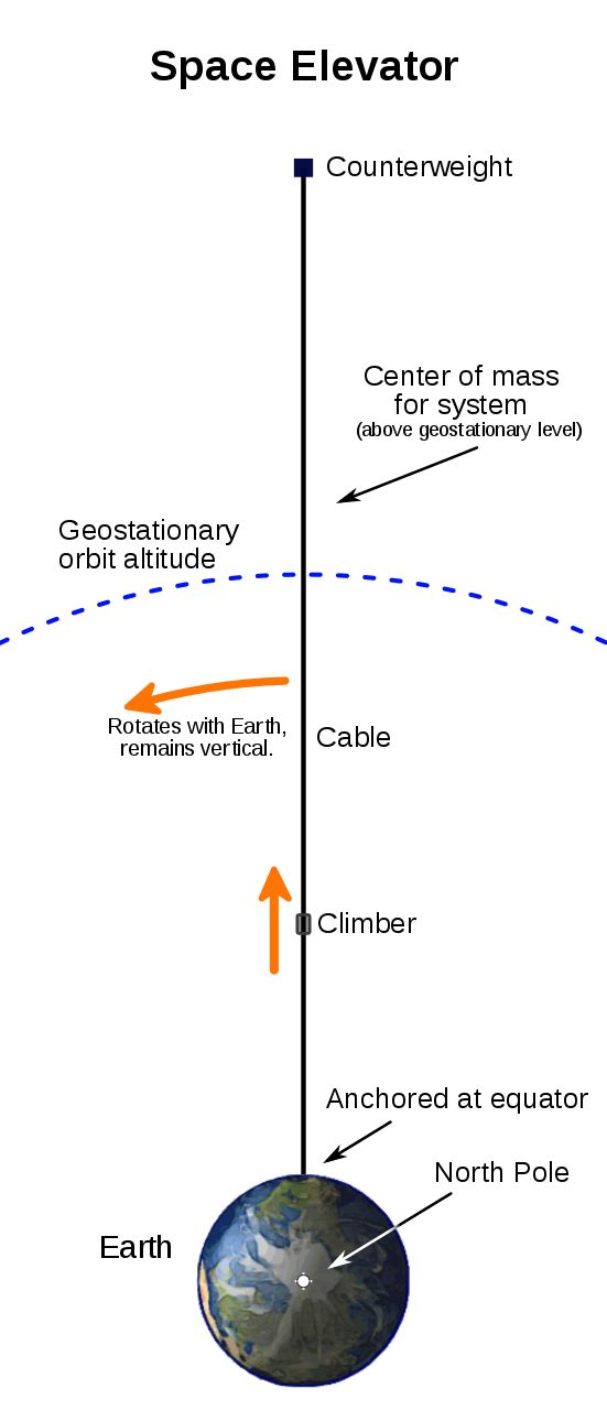 A space elevator is conceived as a cable fixed to the equator and reaching into space. A counterweight at the upper end keeps the center of mass well above geostationary orbit level. This produces enough upward centrifugal force from Earth's rotation to fully counter the downward gravity, keeping the cable upright and taut. Climbers carry cargo up and down the cable.