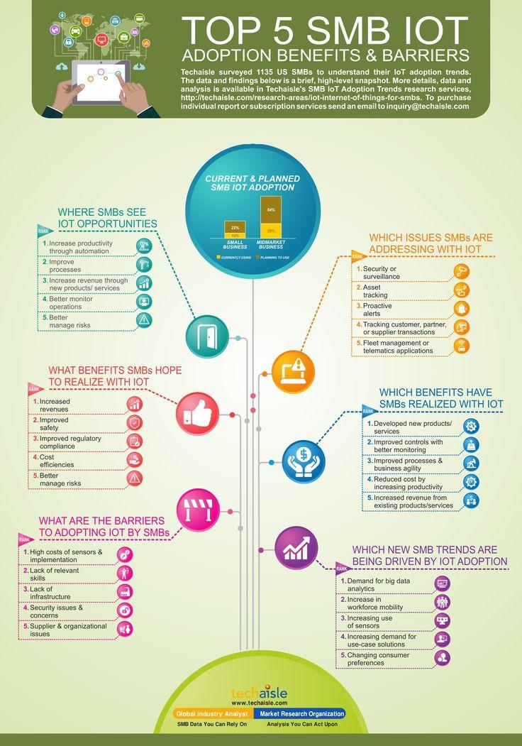 Top 5 SMB IoT Adoption Benefits & Challenges