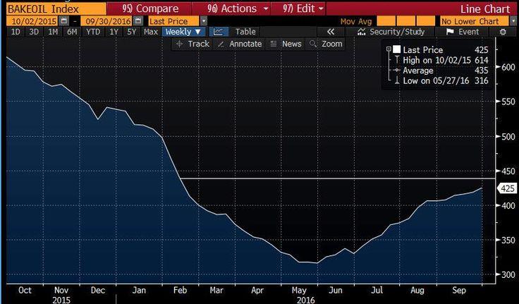 Число работающих буровых установок в США заметно выросло http://krok-forex.ru/news/?adv_id=10314 сырьевой рынок: Отчет нефтесервисной компании Baker Hughes показал: с 24 по 30 сентября количество активных буровых установок по добыче нефти в США увеличилось до 425 единиц с 418 единиц, что примерно на 74% меньше рекордного значения, зафиксированного в октябре 2014 года (1609 единиц).    Стоит подчеркнуть, показатель повышался или оставался неизменным 16 недель подряд. Между тем, последнее…