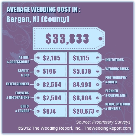 Wedding Cost Estimator When You Put In Your Zip Code It Tells How Much S Spend On Average Each Category Of The Budget