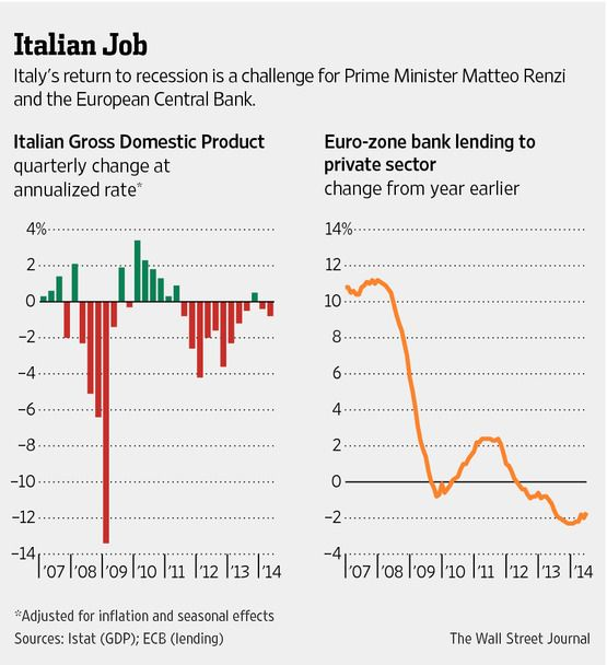 """Italy's Problem Is Europe's Problem   """"Whether the Euro will survive is dependent on both Italian and German politics."""""""