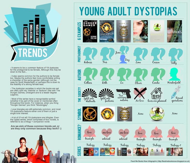 Young adult fiction - 6 most interesting infographics and charts