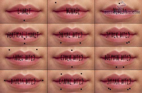 Lip piercing names