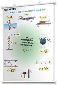 Наглядные пособия: учебные плакаты по физике для школы