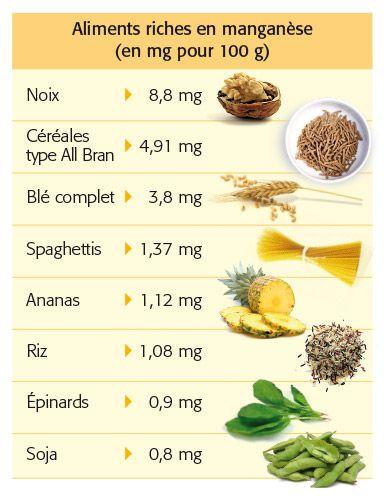 Où trouver du manganèse dans notre assiette ? #manganese #aliments #oligoelements