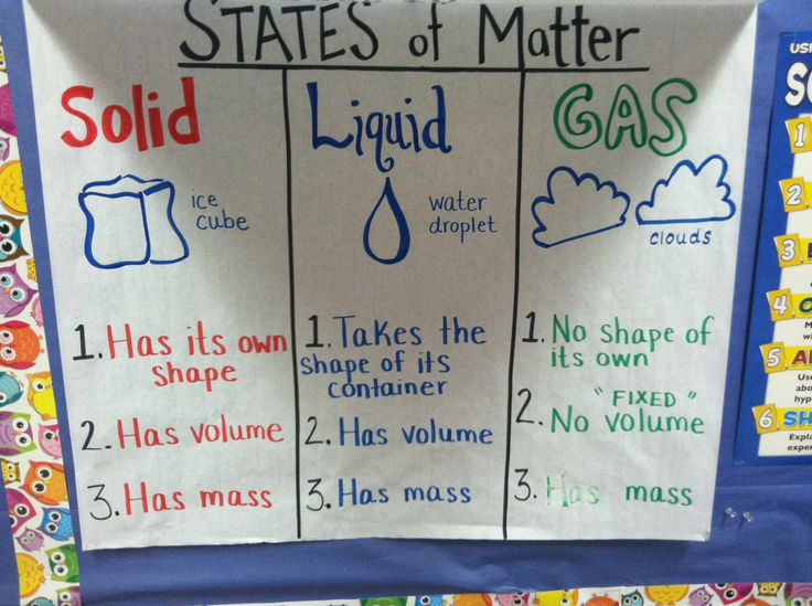 States of Matter Anchor Chart: We recorded the three states of matter with three characteristics for each. This was useful to help students keep track of the information -- especially as these concepts are abstract.