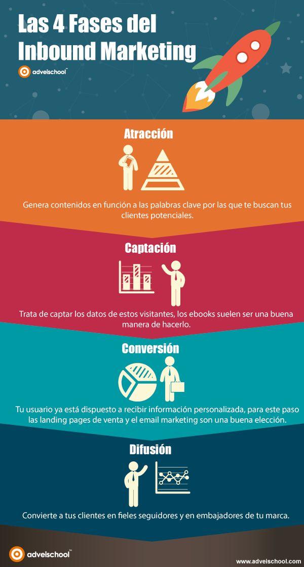 Las 4 Fases del Inbound Marketing #infografia #infographic #marketing Ideas Negocios Online para www.masymejor.com