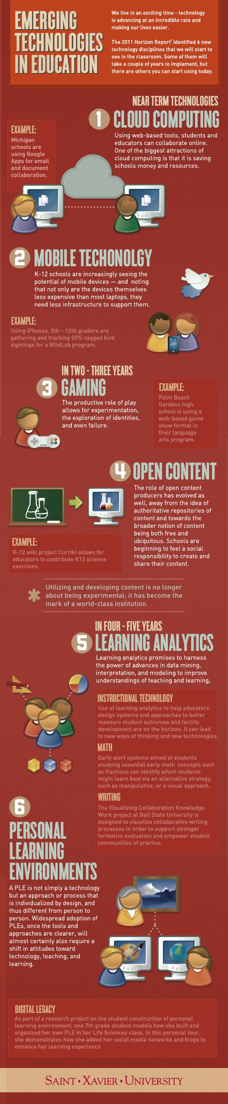 Six Emerging Technologies in Education (from Saint Xavier University)