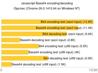 BASE64 performance test