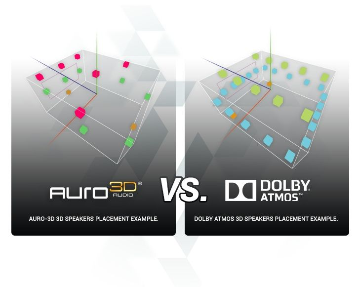 Auro 3d Speakers Placements Vs Dolby Atmos Speakers
