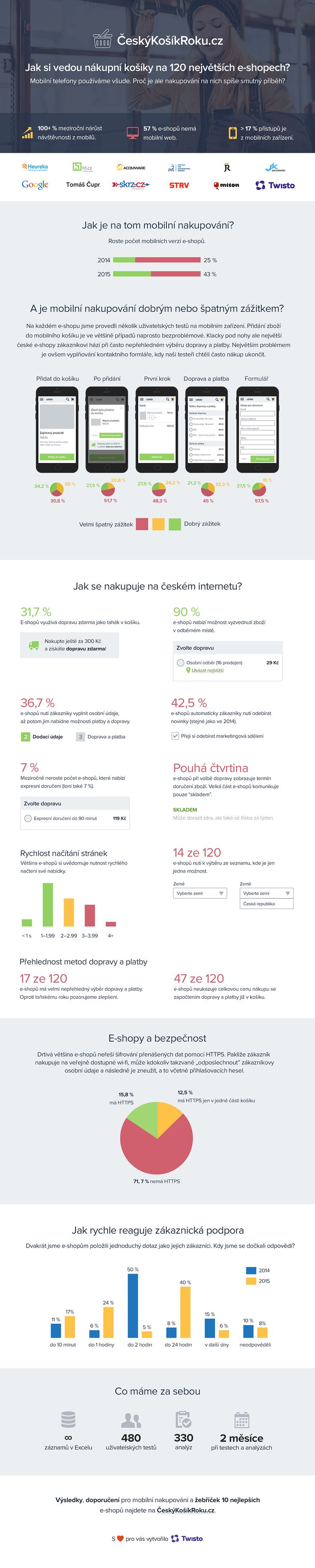 Czech e-commerce 2015 (compare with 2014)