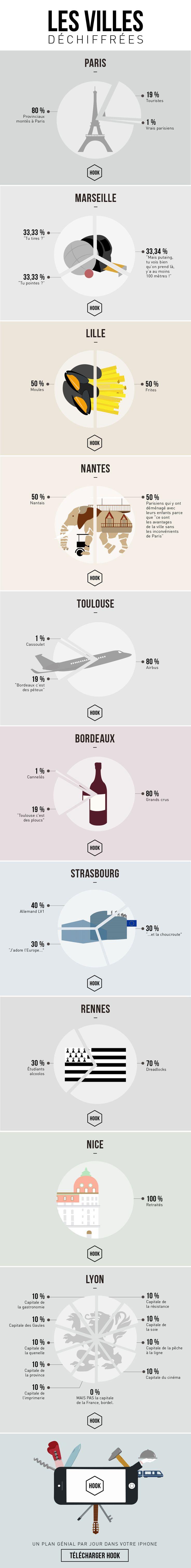 Infographie : dix villes de France et leurs clichés | Une manière de dénoncer préjugés et idées reçues avec finesse et humour.