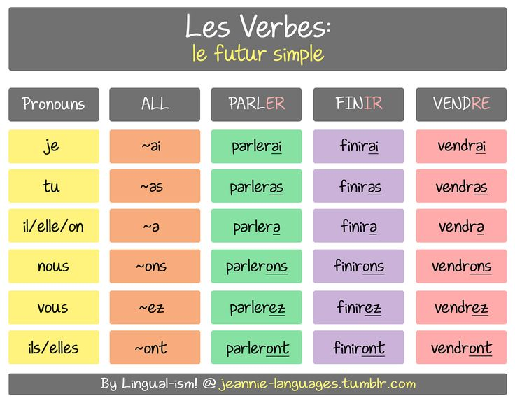 This is le futur simple (for regular verbs) It is formed by taking the infinitive of the verb and adding the endings (which are the same for all verbs).  For verbs that end in RE = remove the e (leave the r) and add the endings on, seen in the example for «vendre»  There are a handful of verbs that have irregular stems for this tense; I'll be adding those at a later stage =D Enjoy~! PS. If you can remember the present tense conjugation for «avoir» (j'ai, tu as, ...