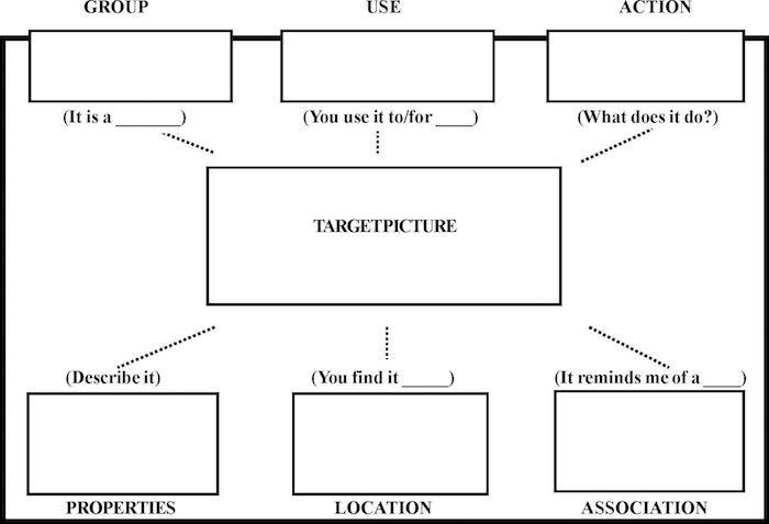 A step-by-step guide to Semantic Feature Analysis for aphasia speech therapy.