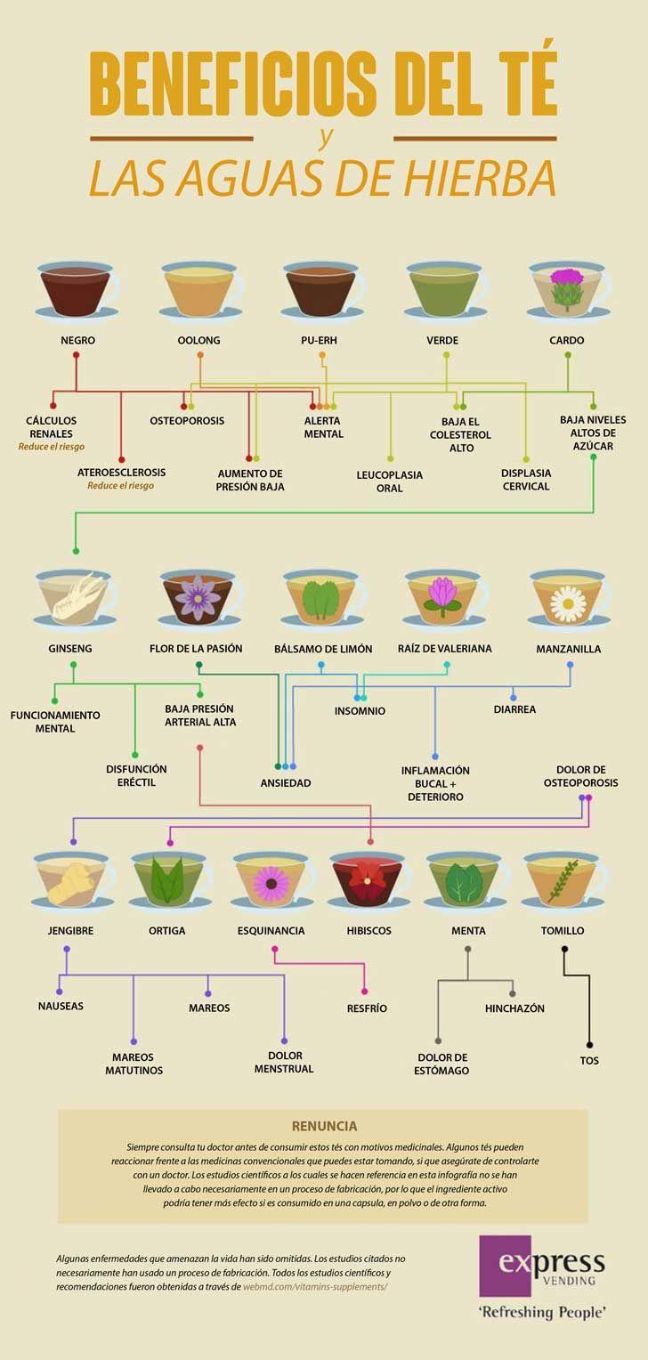 Beneficios del té y las aguas de hierbas. #infografía #té