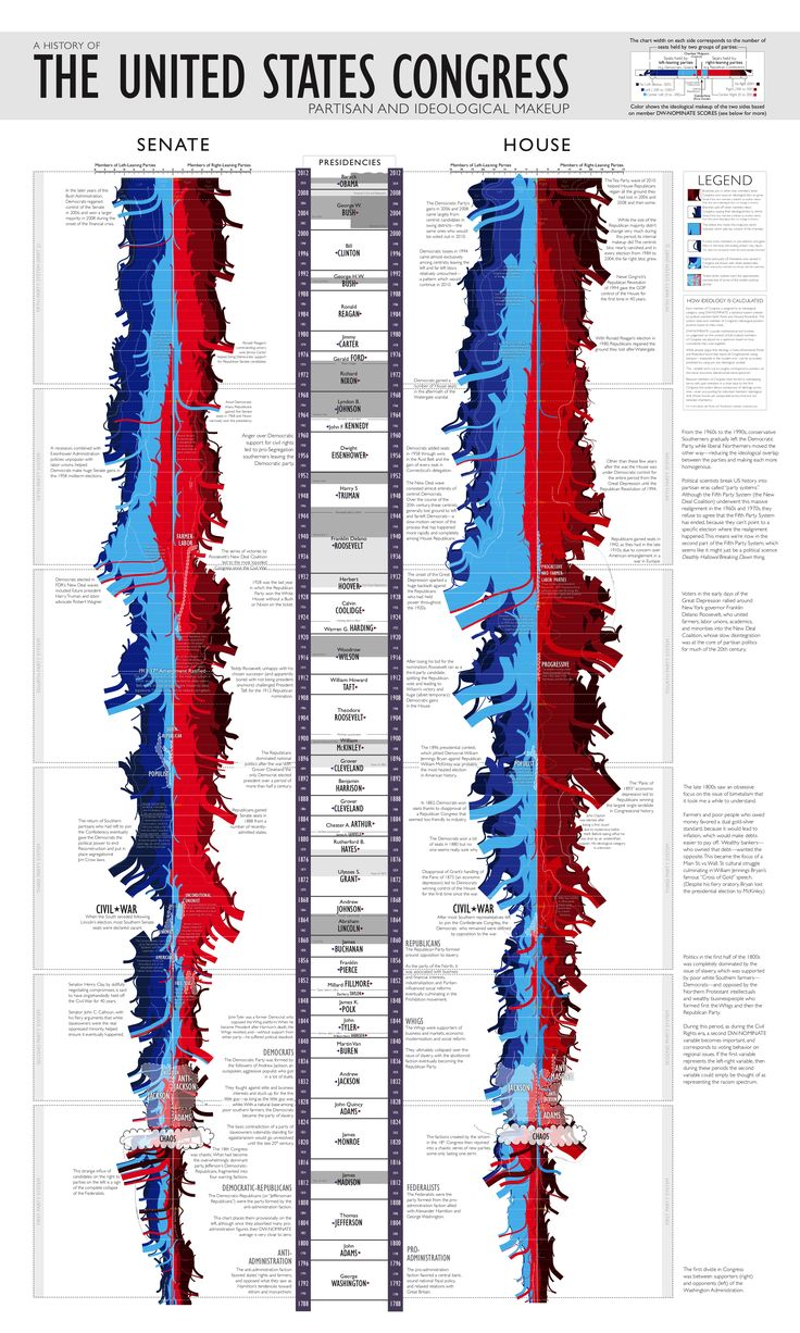 A history of the United States Congress: Partisan & ideological makeup [infographic]