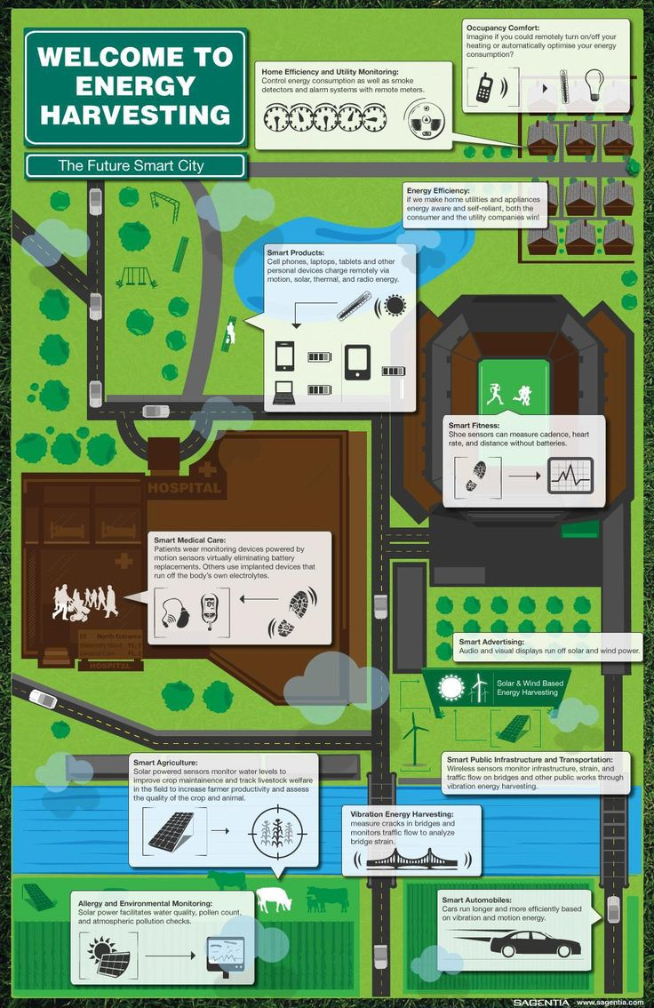 Smart City and Energy Harvesting, An Infographic