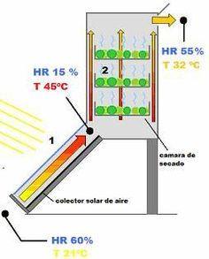 Como hacer un deshidratador solar