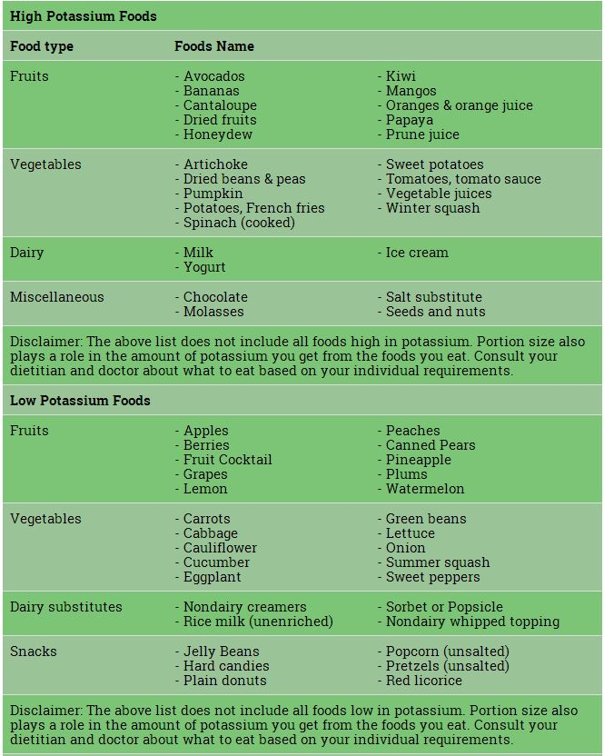 75 best low potassium and low protein diet images on pinterest 75 best low potassium and low protein diet images on pinterest cooking recipes healthy meals and delicious food forumfinder Choice Image