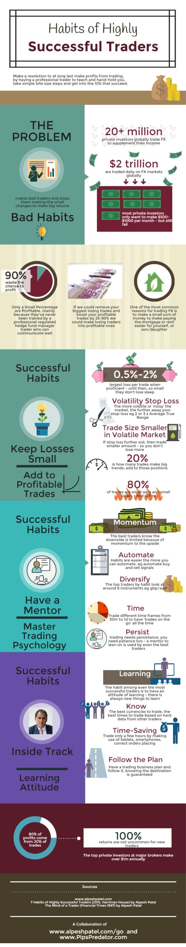 Habits of Highly Successful Traders