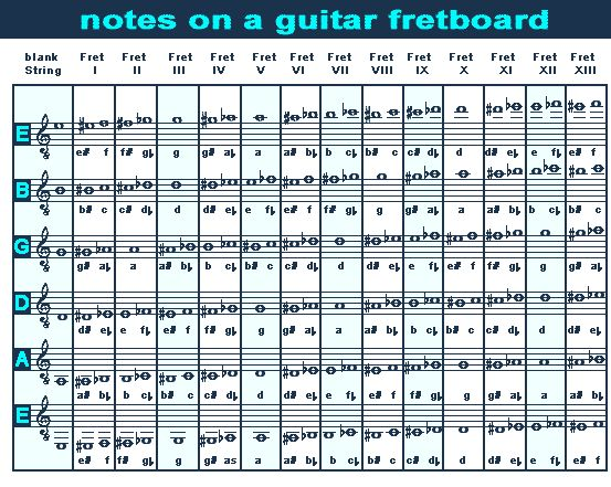 guitar neck notes chart notes on the guitar fretboard easy to read teaching 18159 | fb5ec8c0432a06e91cdb631655758137