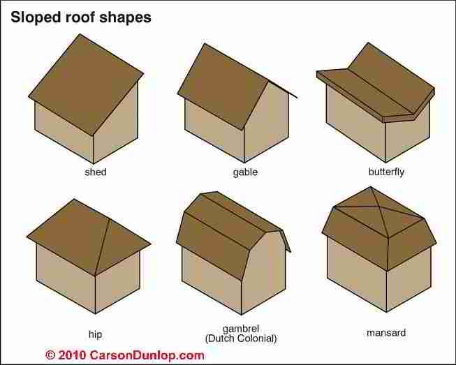 Roof Types Art Architecture Tech Info Pinterest Shapes Styles And