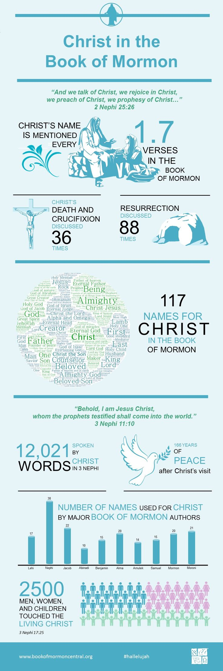 Interesting facts about Christ in the Book of Mormon --> It truly is another testament of Jesus Christ! ❤ #lds
