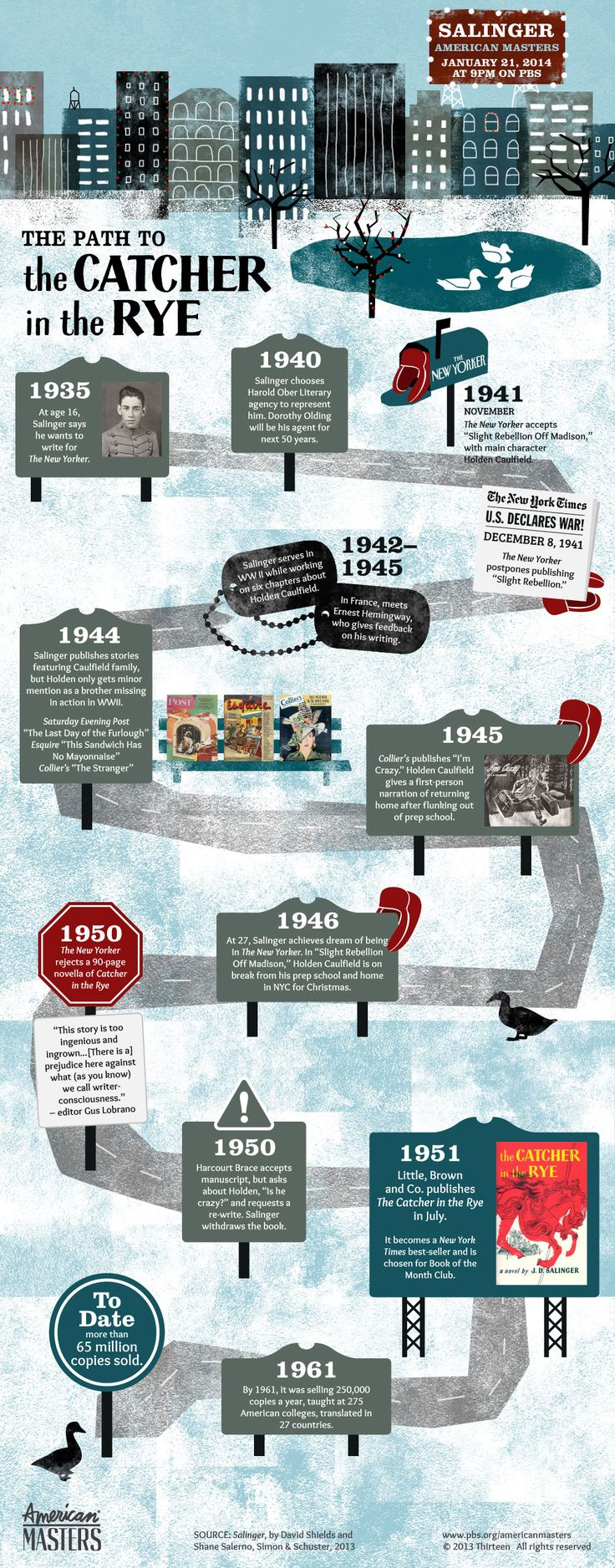 "JD Salinger Infographic: The Path to ""The Catcher in the Rye"" In 1951 J.D. Salinger published The Catcher in the Rye, a debut novel that became one of the best known works in American literature. The book's beloved anti-hero, Holden Caulfield, had been making appearances in Salinger's writing since 1941. Follow the milestones in Salinger's career that led to his most famous book. Click the image to enlarge."