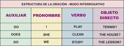 Estructura de la oración   Aprender Inglés Fácil
