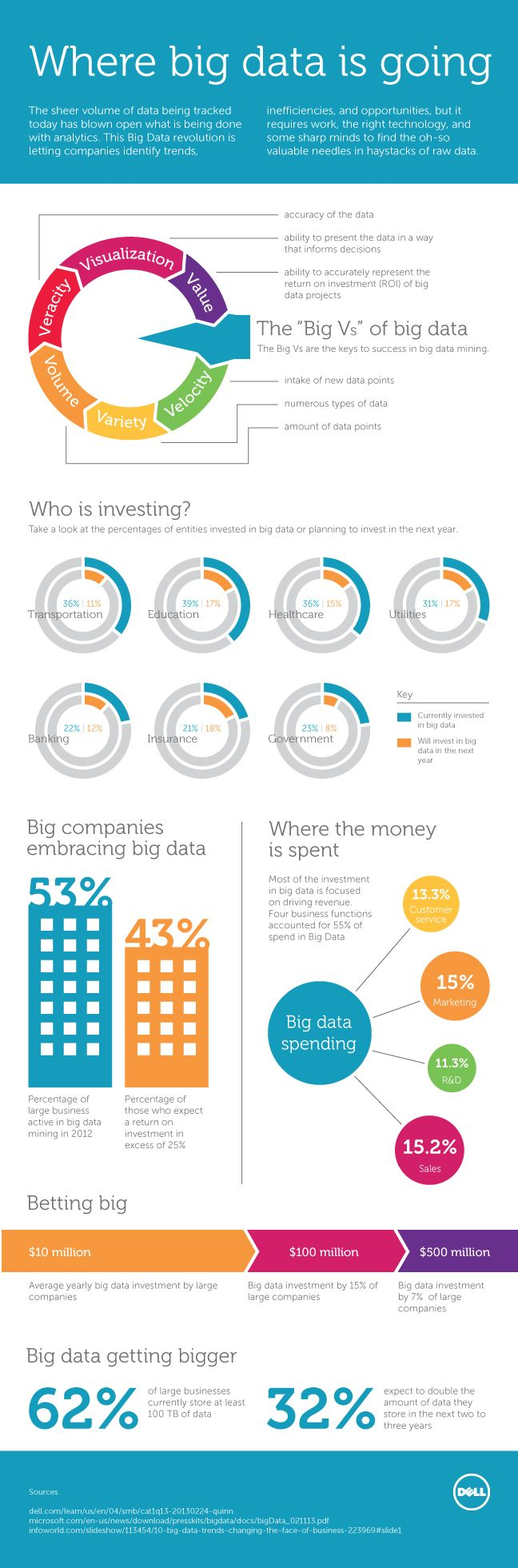 The Big Data revolution is here. But what does it take to find the oh-so-valuable needles in the haystack of raw data? Learn more: http://en.community.dell.com/dell-blogs/direct2dell/b/direct2dell/archive/2013/10/16/where-big-data-is-going.aspx