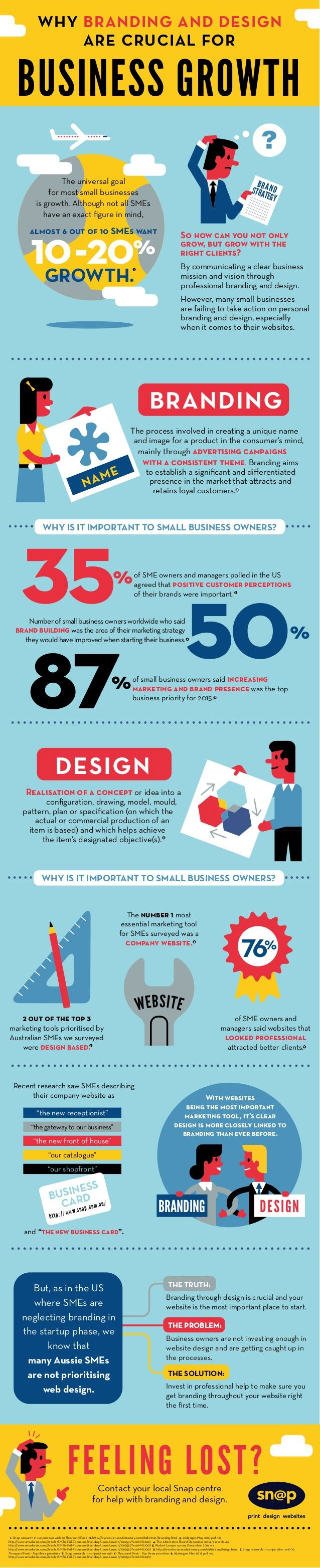 Why Branding & Design Are Crucial #infographic