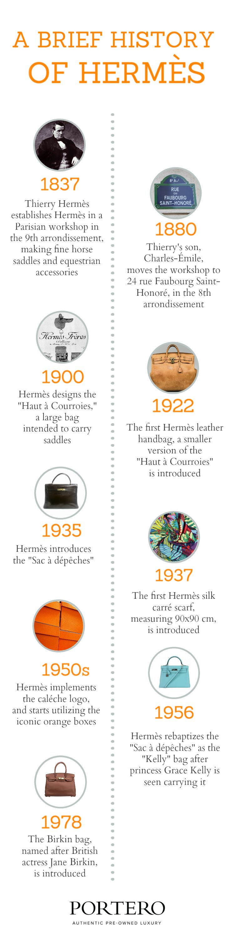 History of Hermes infographic